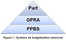 Quel modèle de Gouvernance pour le secteur public de par le monde ?