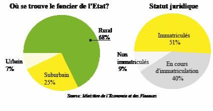LOGEMENT DOMANIAL 800.000 UNITÉS DANS LE PARC DE L'ETAT
