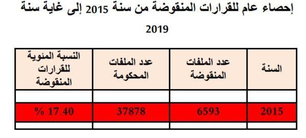 إحصائيات بخصوص القرارات المنقوضة من سنة 2015 إلى 2019