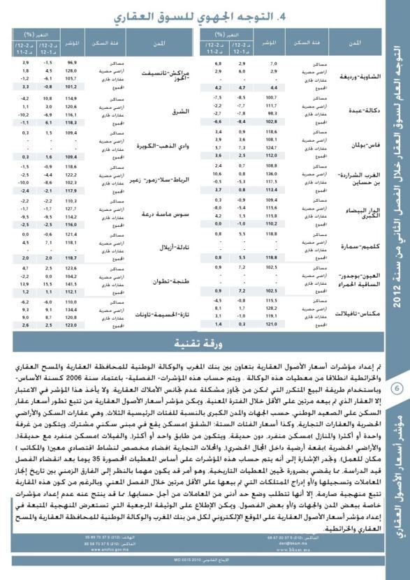 مؤشر أسعار الأصول العقارية: التوجه العام لسوق العقار خلال الفصل الثاني من سنة 2012