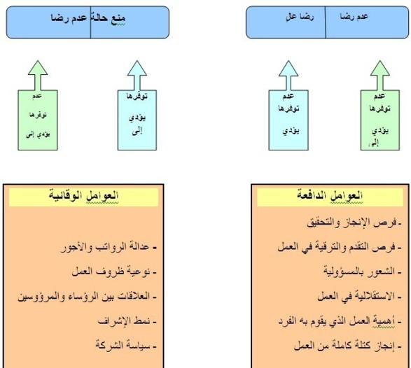 الرضا الوظيفي بالإدارة العمومية