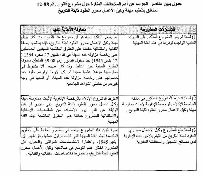 جواب وزارة العدل و الحريات على التعاليق بخصوص مشروع القانون المتعلق بمهنة وكيل الأعمال محرر العقود الثابثة التاريخ