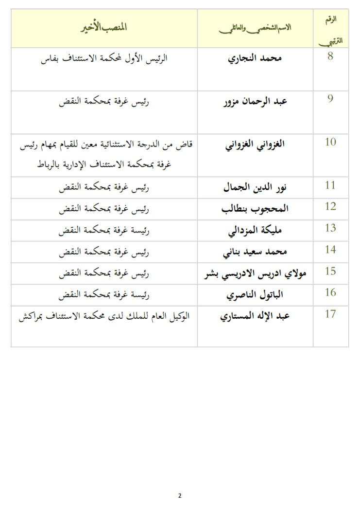 نتائج أشغال المجلس الأعلى للقضاء: لائحة القضاة السابقين  المعينين كقضاة شرفيين