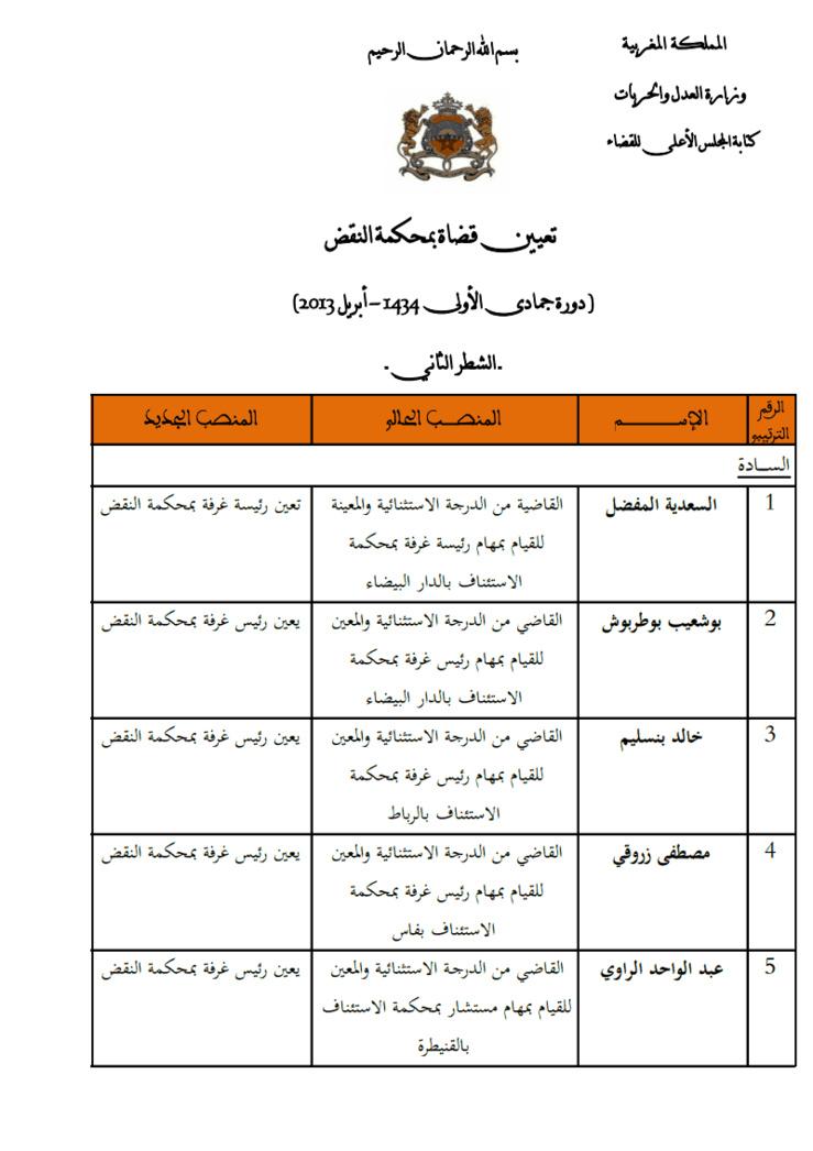 نتائج أشغال المجلس الأعلى للقضاء: لائحة القضاة المعينين بمحكمة النقض