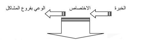 """تقرير تركيبي للدرس الافتتاحي الذي ألقاه السيد الحبيب الشوباني حول المجتمع المدني: قوتنا المستقبلية لمصالحة الدولة و المجتمع مع الديمقراطية. وذلك في إطار الإجازة المهنية """" الدراسات القانونية و المجتمع المدني"""