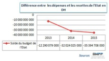 L'ETAT EN PERIL EN RAISON DE LA POLITIQUEBUDGETAIREDE SES LOIS DE FINANCES Par Abdelhadi BOUSSAS