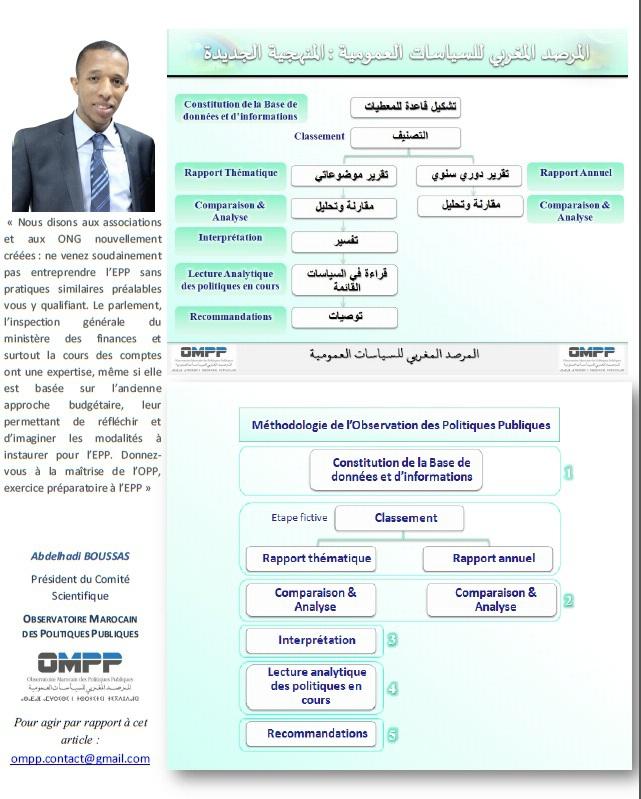METHODOLOGIE DE L'OBSERVATION DES POLITIQUES PUBLIQUES
