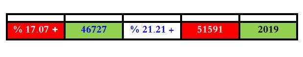 إحصاء عام للقضايا المسجلة بمحكمة النقض والمحكومة من سنة 2015 إلى غاية 2019