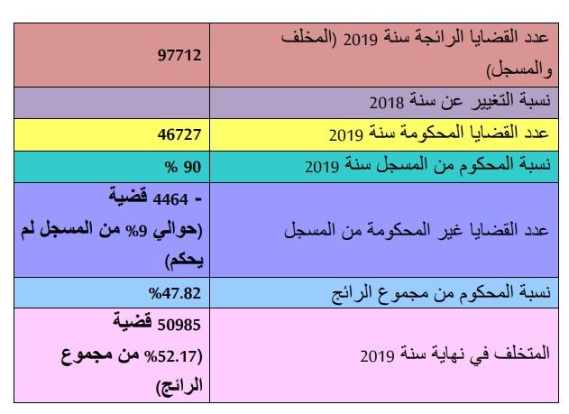 إحصائيات بخصوص القضايا الرائجة بمحكمة النقض برسم سنة 2019