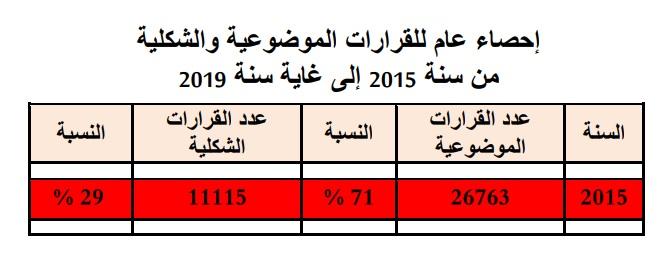 إحصائيات بخصوص القرارات الصادرة عن محكمة النقض من سنة 2015 إلى 2019