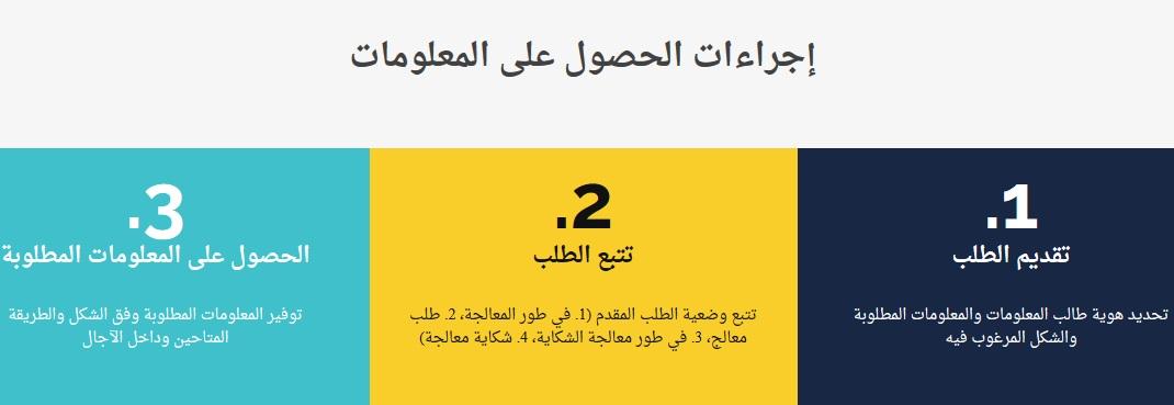 إنطلاق العمل بأول بوابة خاصة بالمواطنات والمواطنين وكذا الأشخاص الأجانب المقيمين بالمغرب لتقديم وتتبع طلبات الحصول على المعلومات وفقا للقانون 13-31 المتعلق بالحق في الحصول على المعلومات
