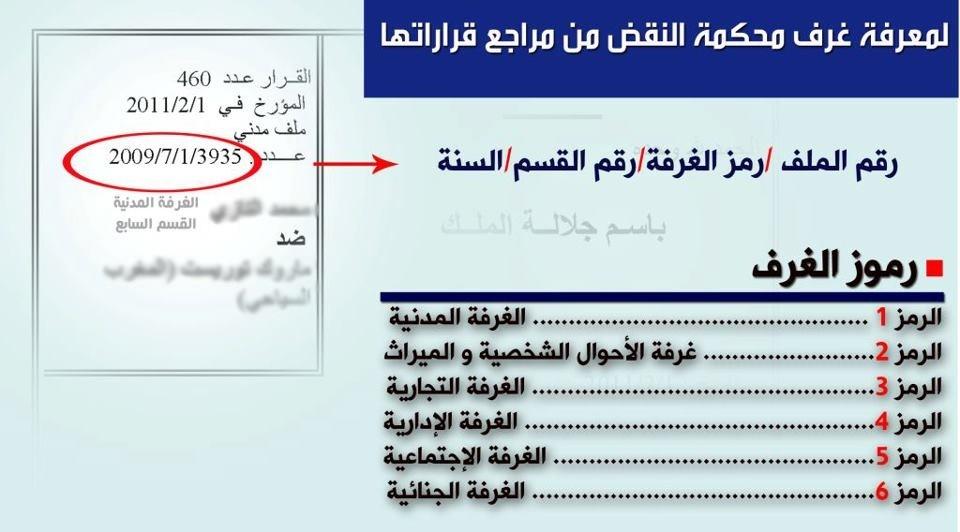 بطاقة توضيحية لمعرفة مراجع قرارات محكمة النقض