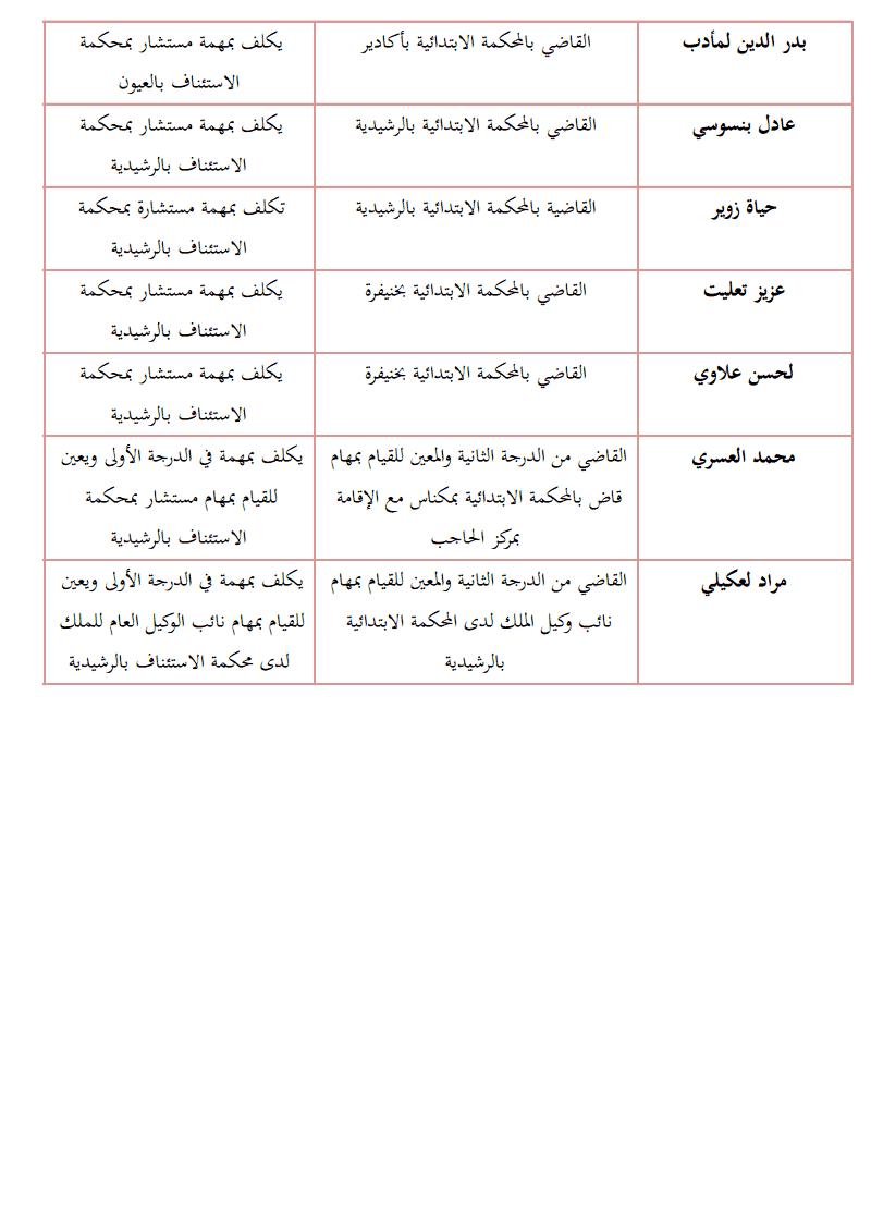 نتائج أشغال المجلس الأعلى للقضاء: لائحة القضاة  المكلفين في درجة أعلى لسد الخصاص
