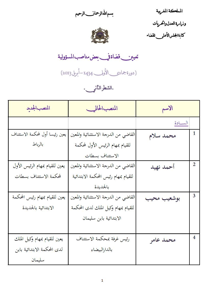 نتائج أشغال المجلس الأعلى للقضاء: لائحة القضاة  المعينين في  مناصب المسؤولية