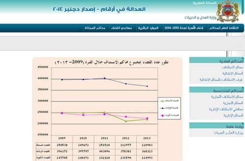 وزارة العدل والحريات تطلق إصدارا إلكترونيا تحت عنوان العدالة في أرقام