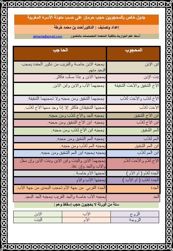 جداول توضح المحجوبين حجب حرمان والمحجوبين حجب نقل من إنجاز الذكتور أحمد خرطة