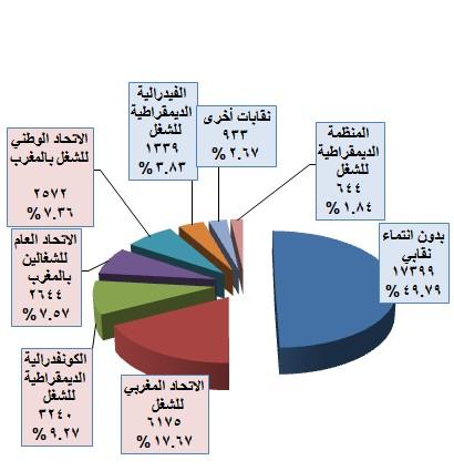 إحصائيات حول تعزير الحقوق الأساسية في العمل والحوار الاجتماعي